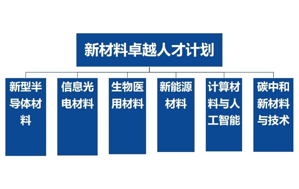 材料开学典礼5