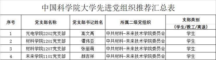 2021先进党组织候选